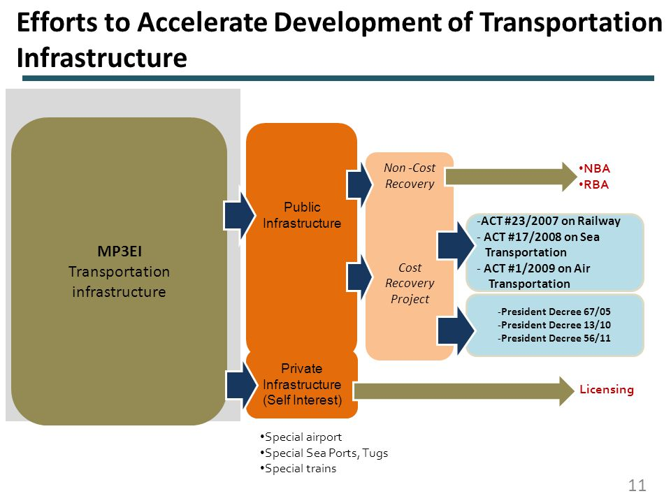 Efforts to Accelerate Development of Transportation Infrastructure