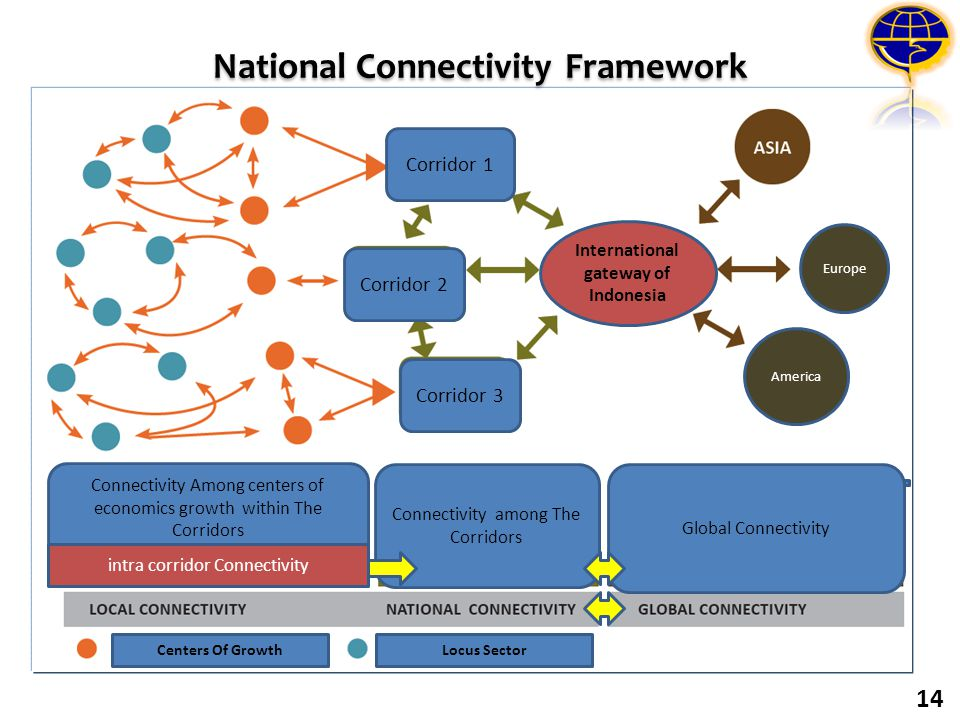 National Connectivity Framework