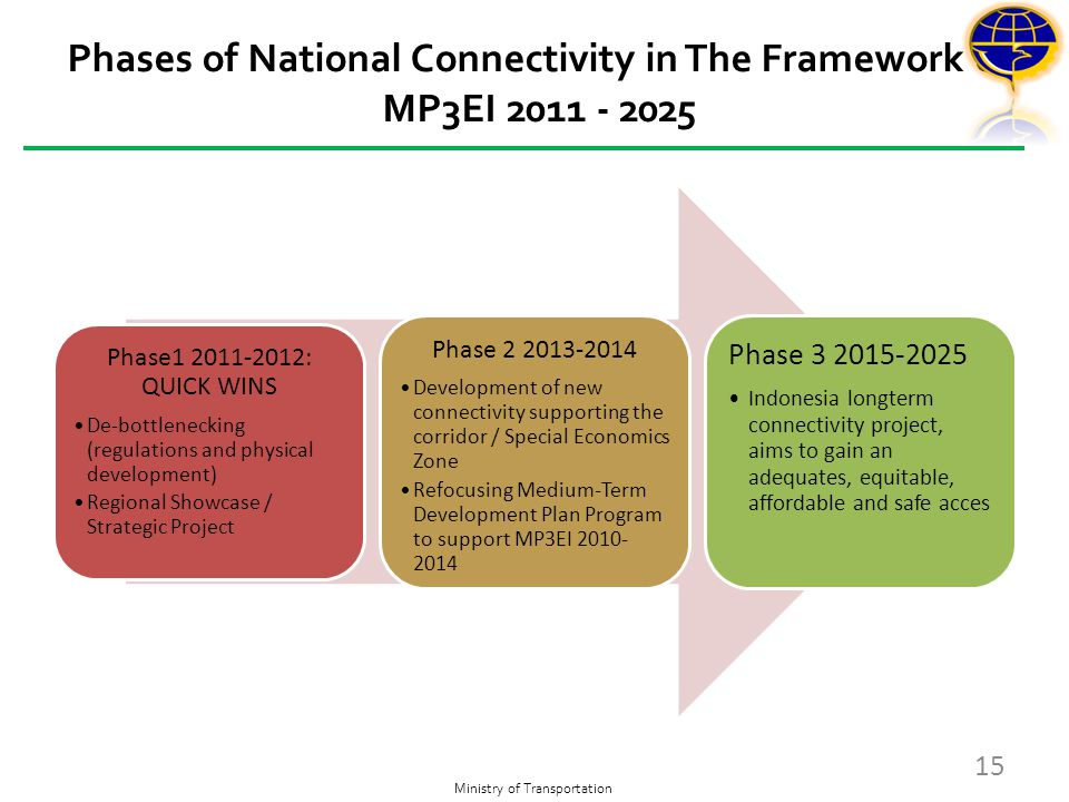 Phases of National Connectivity in The Framework of MP3EI 2011 - 2025