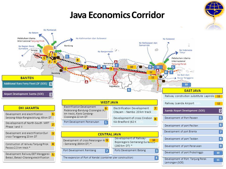 Java Economics Corridor