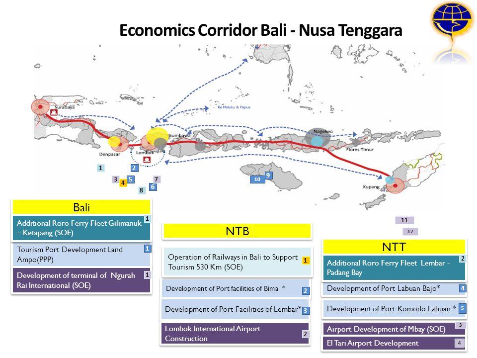 Economics Corridor Bali - Nusa Tenggara