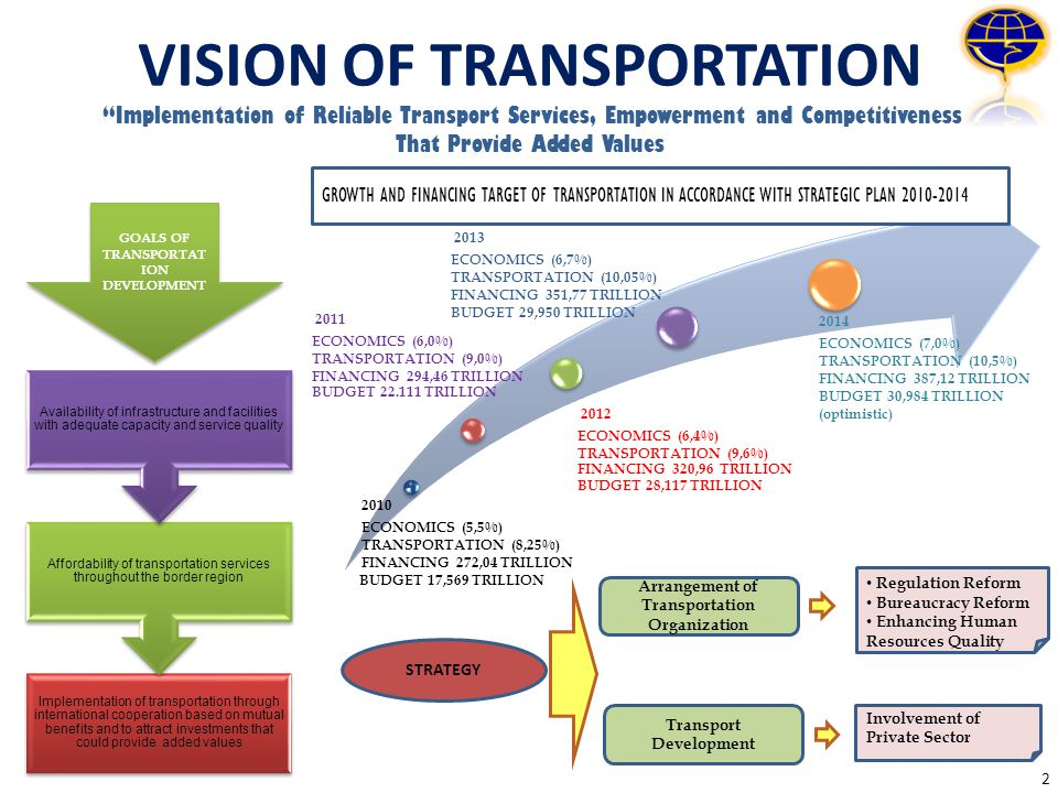 GOALS OF TRANSPORTATION DEVELOPMENT