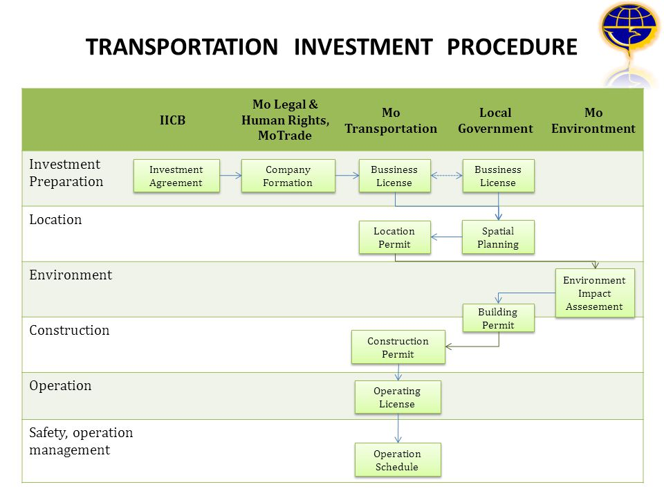 TRANSPORTATION INVESTMENT PROCEDURE