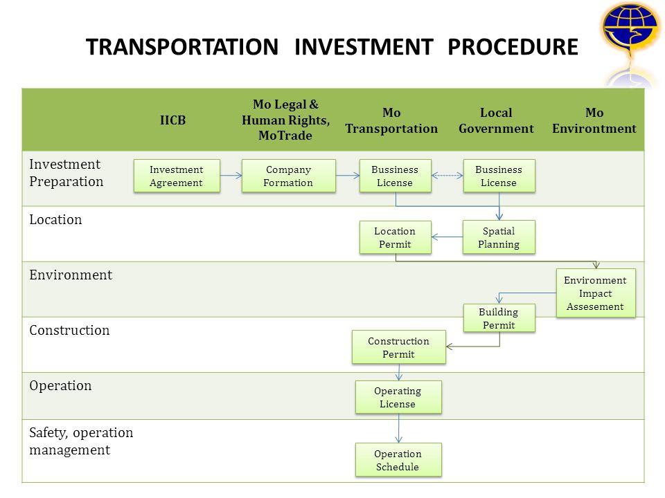TRANSPORTATION INVESTMENT PROCEDURE