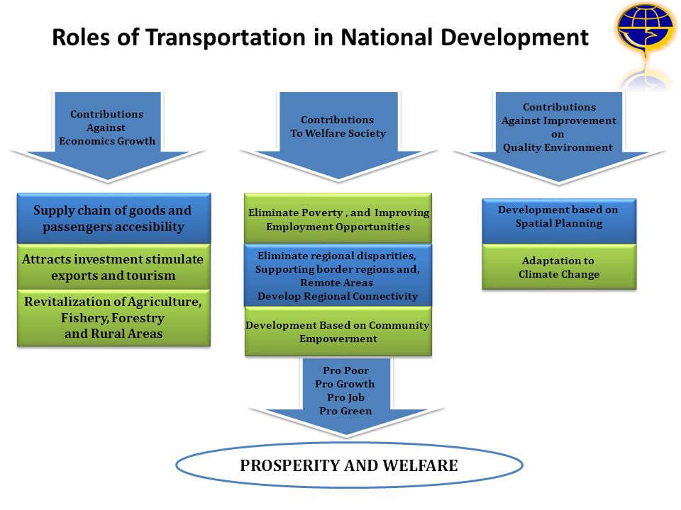 Roles of Transportation in National Development