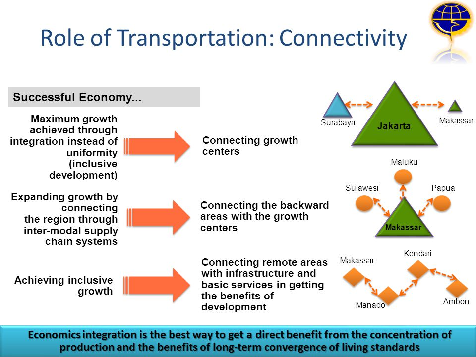 Role of Transportation: Connectivity