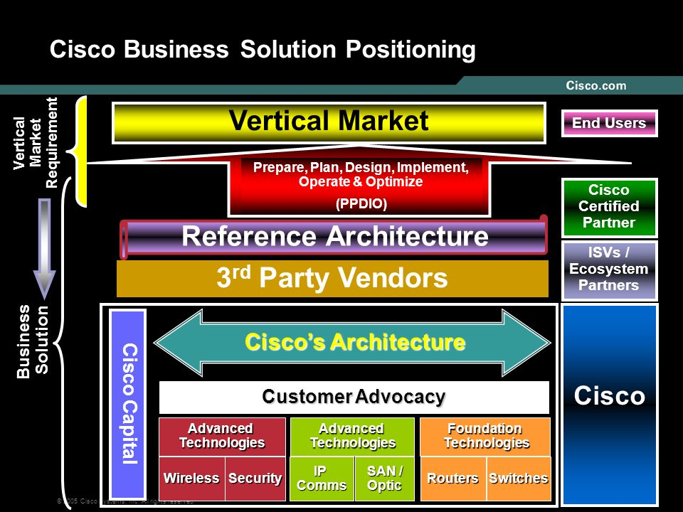 Cisco Business Solution Positioning