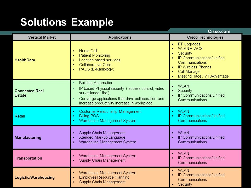 Solutions Example Vertical Market Applications Cisco Technologies