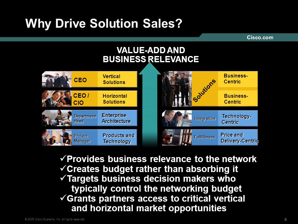 Why Drive Solution Sales