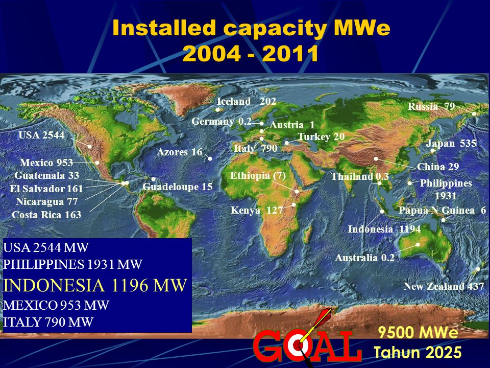 Installed capacity MWe 2004 - 2011