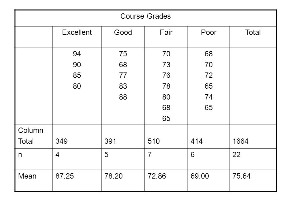 Course Grades Excellent. Good. Fair. Poor. Total. 94. 90. 85. 80. 75. 68. 77. 83. 88. 70.