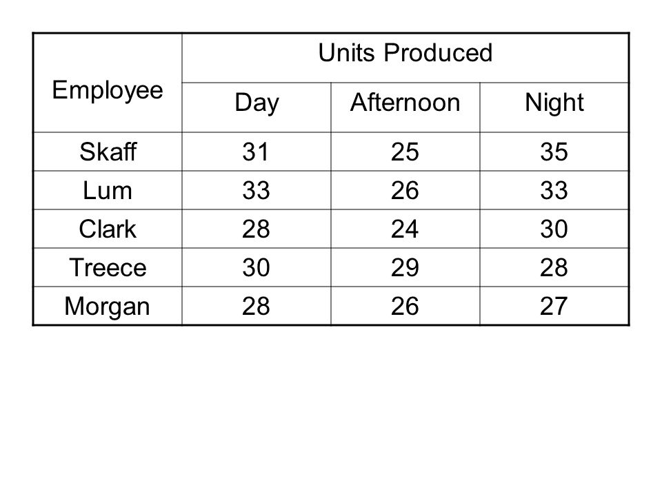 Employee Units Produced. Day. Afternoon. Night. Skaff. 31. 25. 35. Lum. 33. 26. Clark. 28.