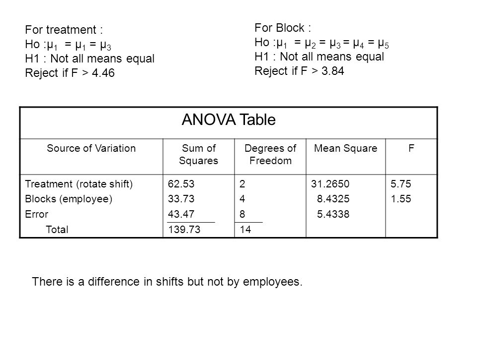 ANOVA Table For Block : For treatment : Ho :μ1 = μ2 = μ3 = μ4 = μ5