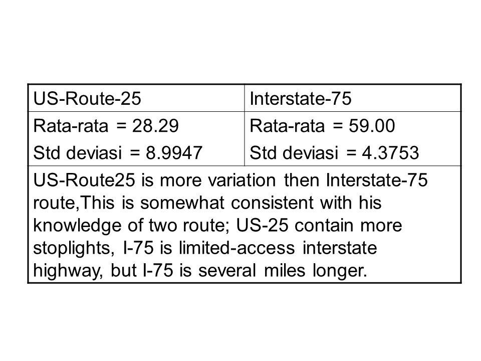 US-Route-25 Interstate-75. Rata-rata = 28.29. Std deviasi = 8.9947. Rata-rata = 59.00. Std deviasi = 4.3753.