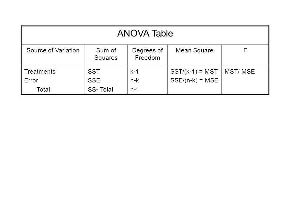 ANOVA Table Source of Variation Sum of Squares Degrees of Freedom