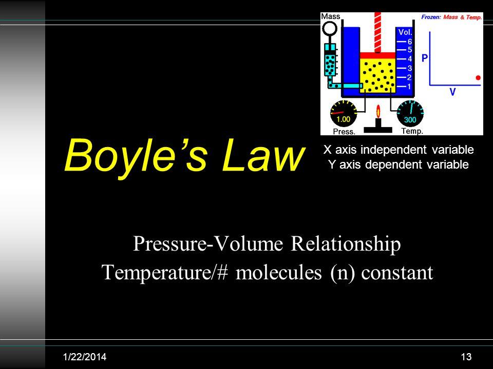 Pressure-Volume Relationship Temperature/# molecules (n) constant
