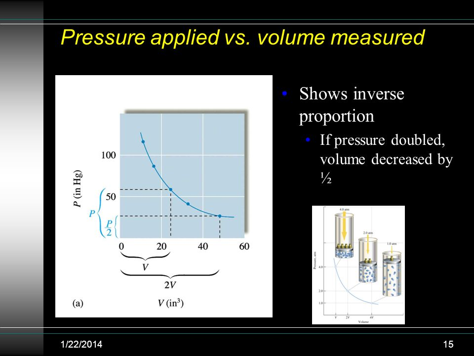 pressure vs volume relationship liquid