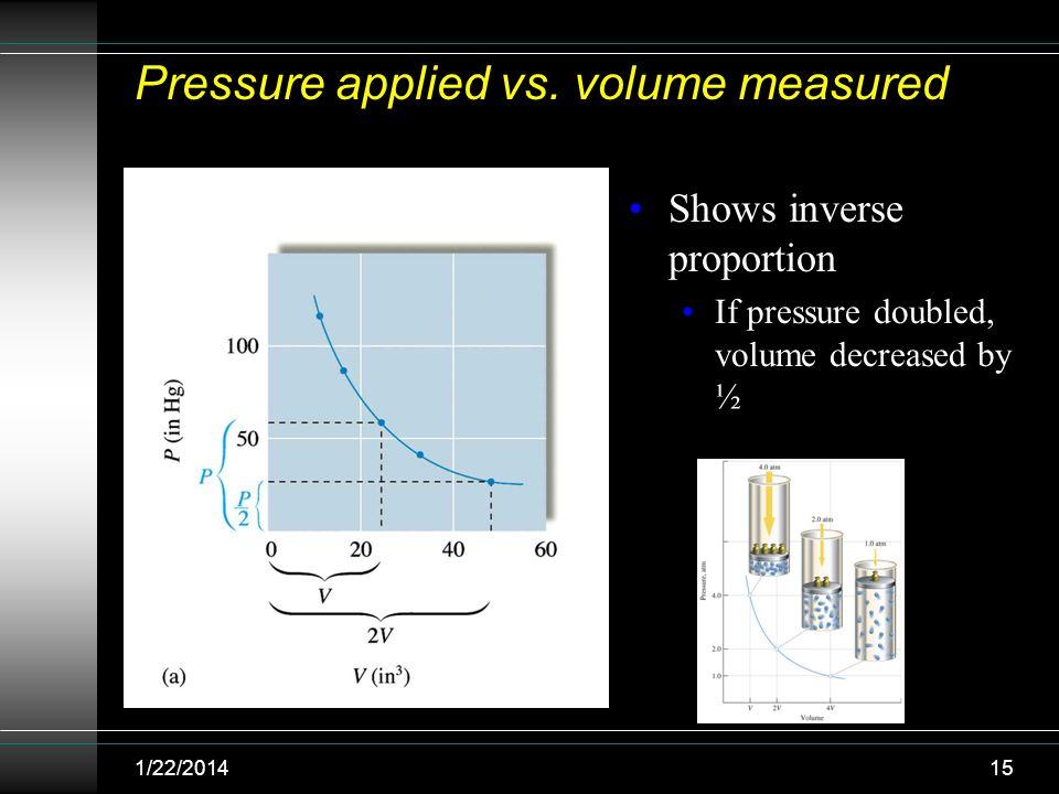 Pressure applied vs. volume measured