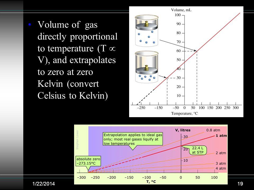 Volume of gas directly proportional to temperature (T  V), and extrapolates to zero at zero Kelvin (convert Celsius to Kelvin)