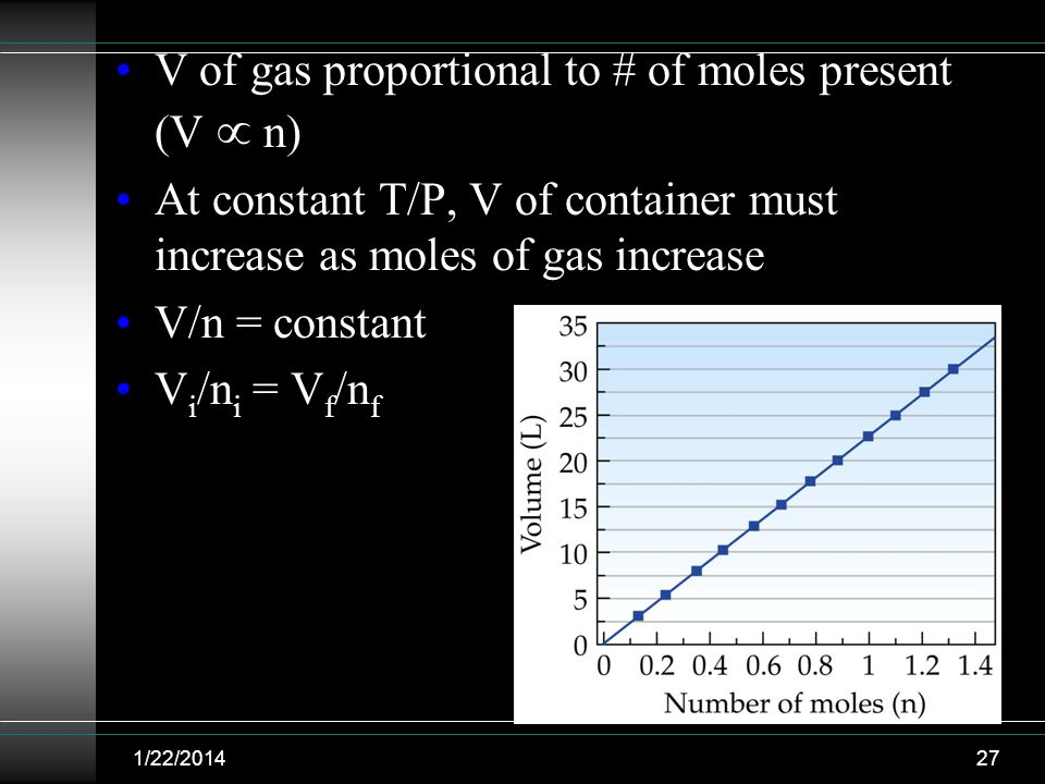 V of gas proportional to # of moles present (V  n)