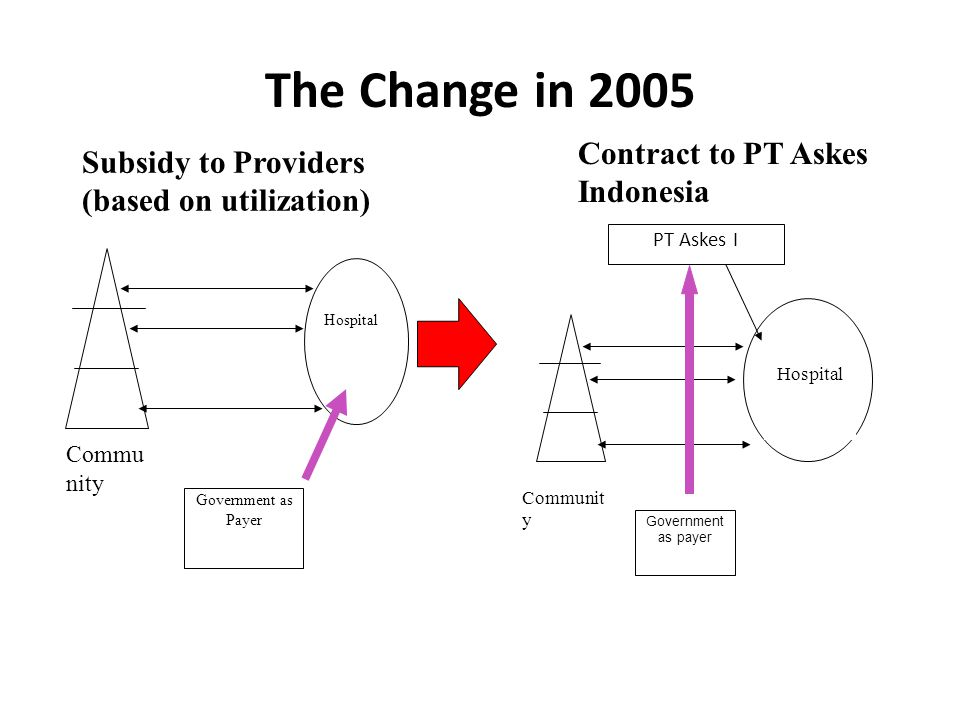 The Change in 2005 Contract to PT Askes Indonesia