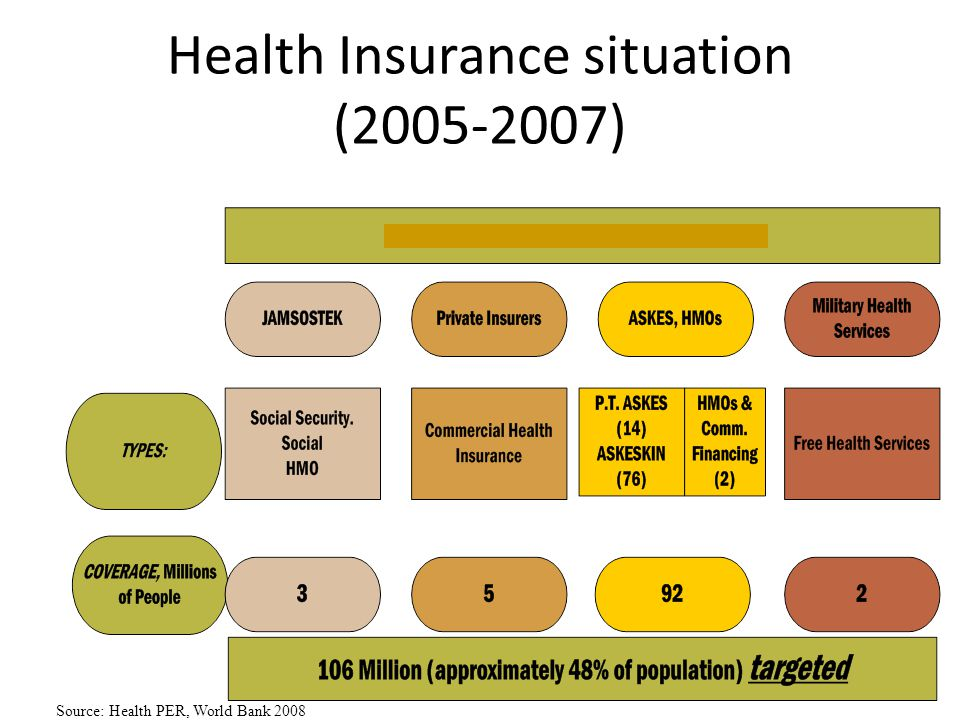 Health Insurance situation (2005-2007)