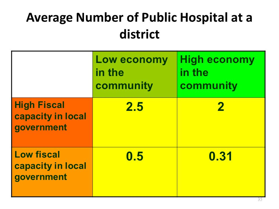 Average Number of Public Hospital at a district