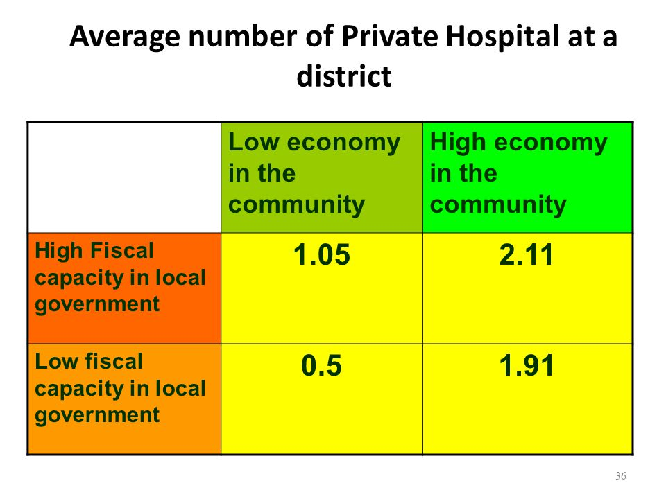 Average number of Private Hospital at a district