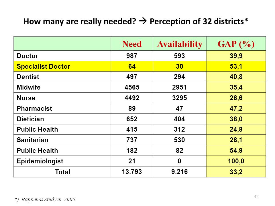 How many are really needed  Perception of 32 districts*