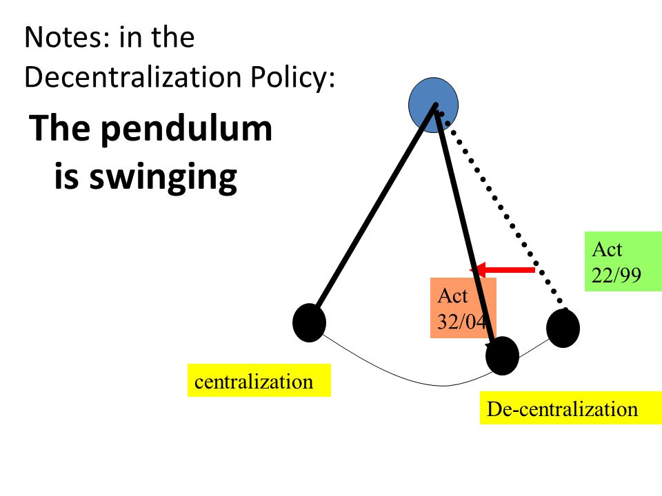Notes: in the Decentralization Policy: