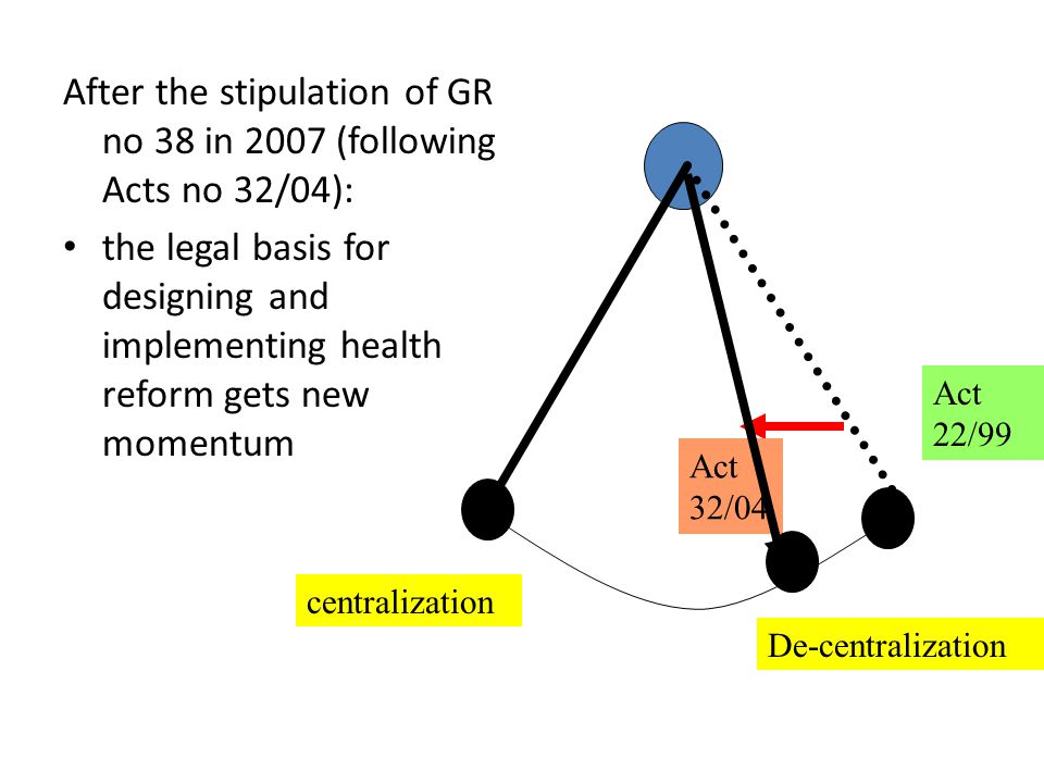 After the stipulation of GR no 38 in 2007 (following Acts no 32/04):