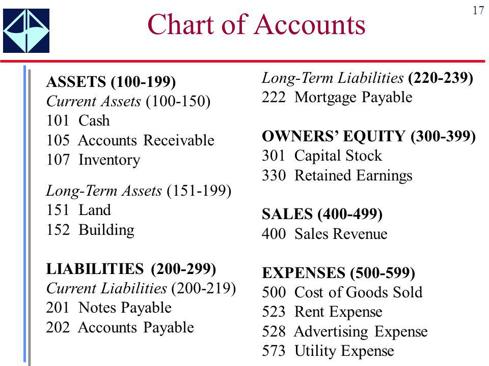 Chart of Accounts Long-Term Liabilities (220-239) 222 Mortgage Payable