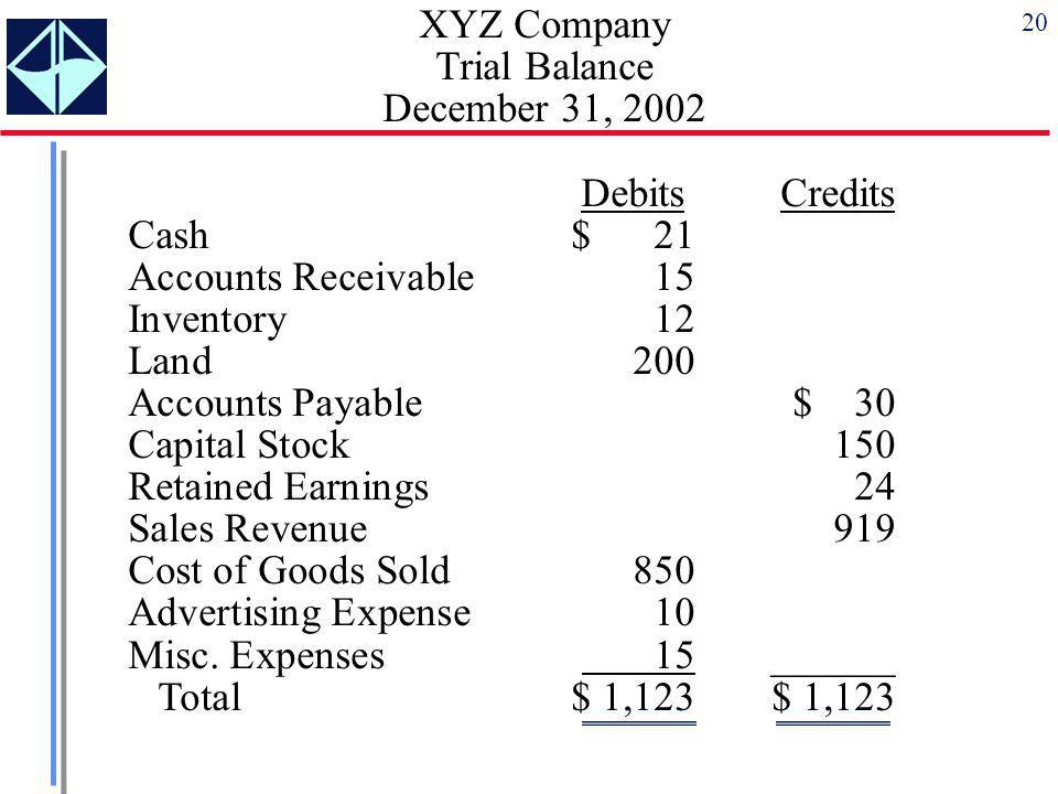 XYZ Company Trial Balance December 31, 2002 Debits Credits Cash $ 21