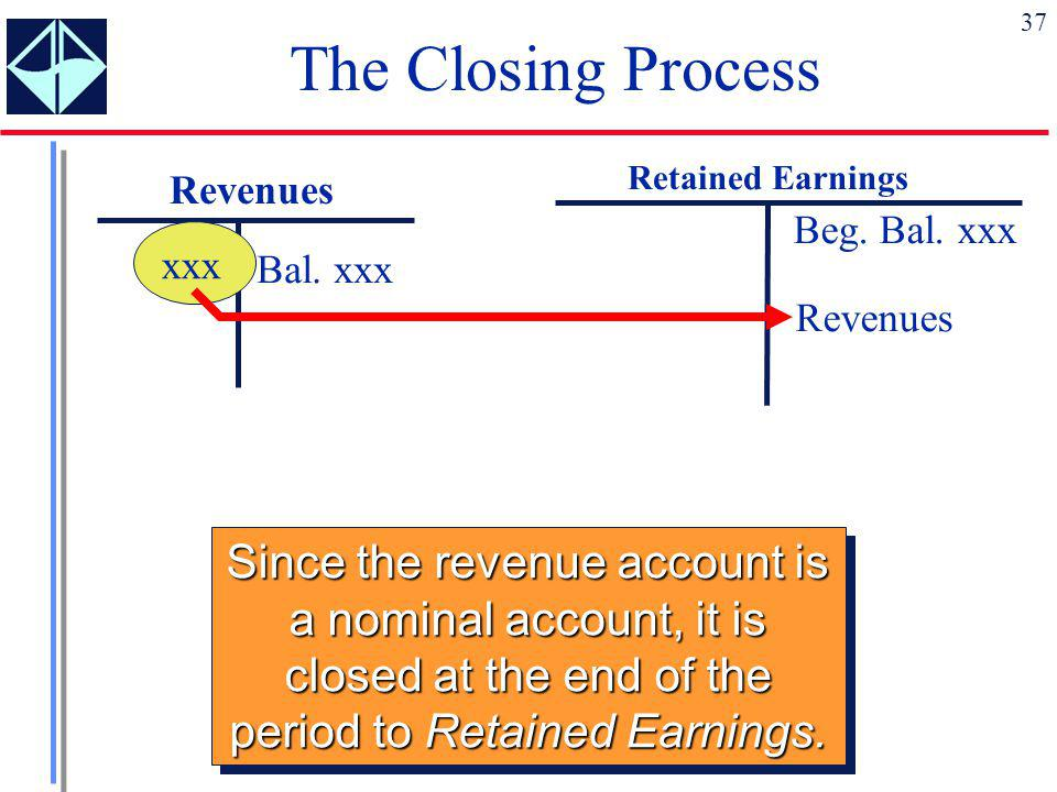 The Closing Process Retained Earnings. Revenues. Beg. Bal. xxx. Revenues. xxx. Bal. xxx.