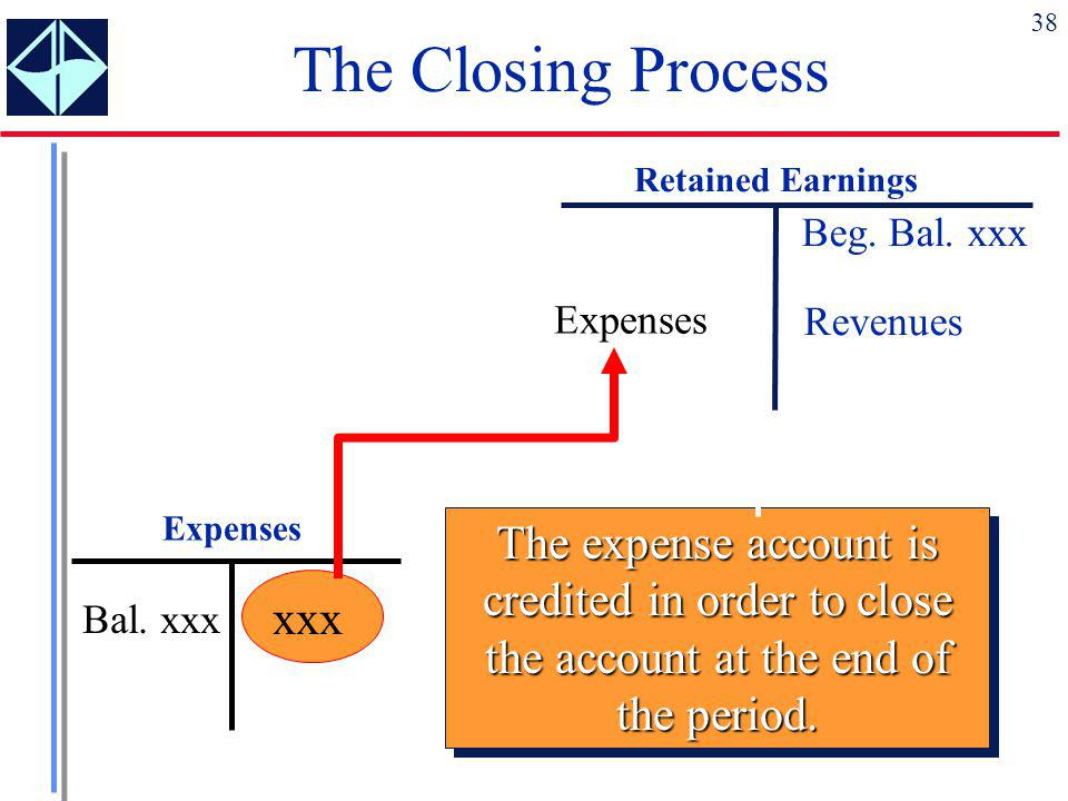 The Closing Process Retained Earnings. Beg. Bal. xxx. Revenues. Expenses. Expenses.