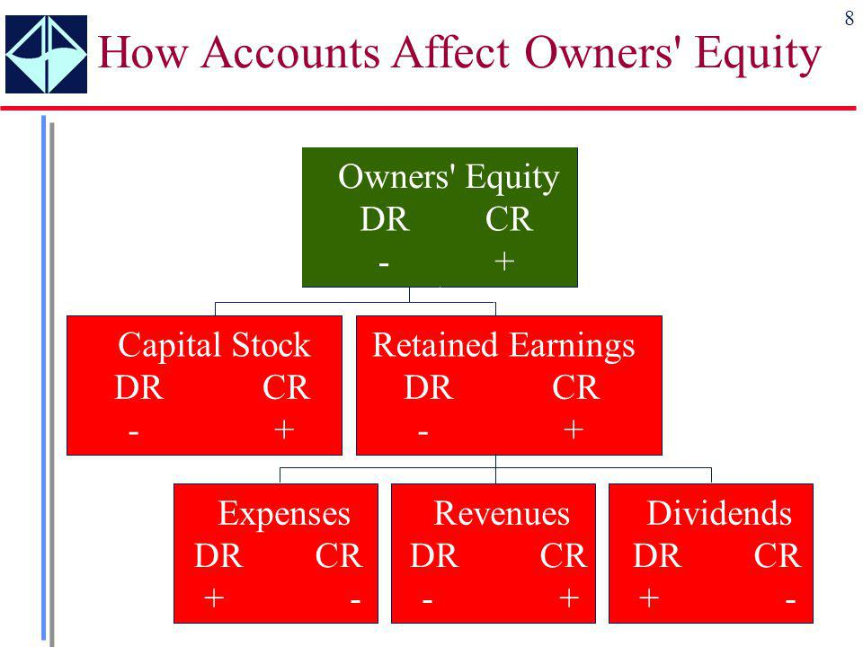 How Accounts Affect Owners Equity