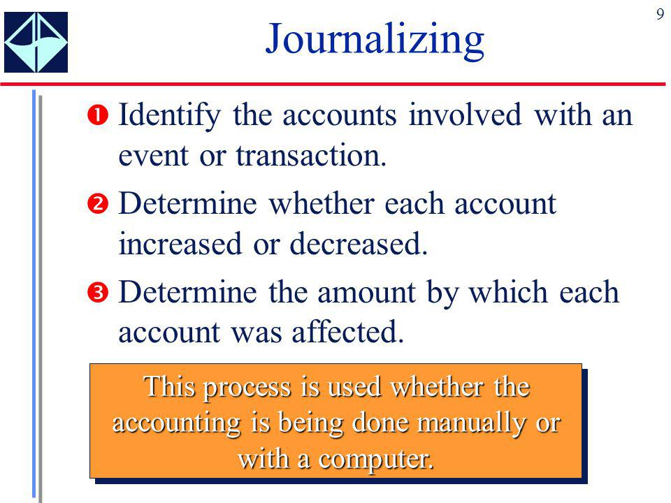 Journalizing Identify the accounts involved with an event or transaction. Determine whether each account increased or decreased.