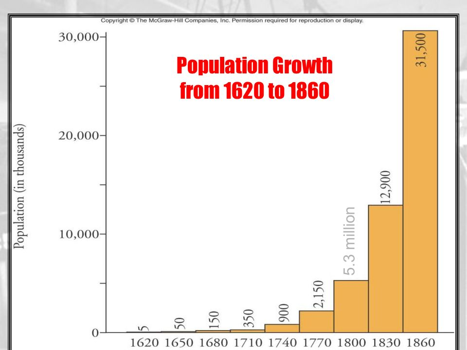 Population Growth from 1620 to 1860