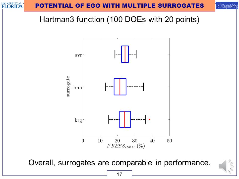 POTENTIAL OF EGO WITH MULTIPLE SURROGATES