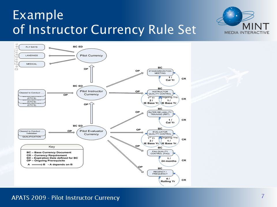 Example of Instructor Currency Rule Set