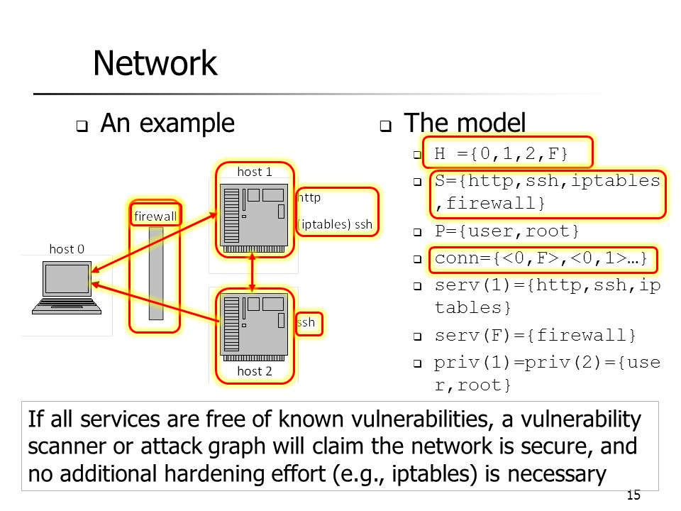 Network An example The model