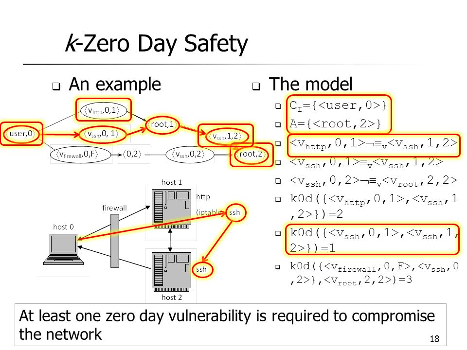 k-Zero Day Safety An example The model