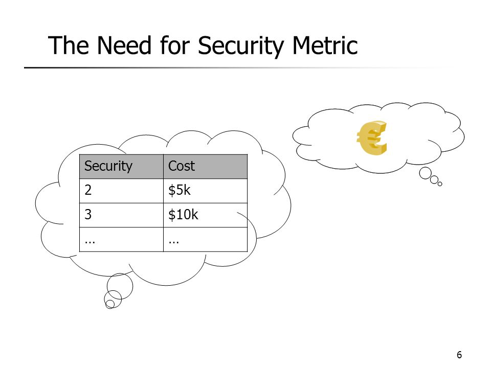 The Need for Security Metric