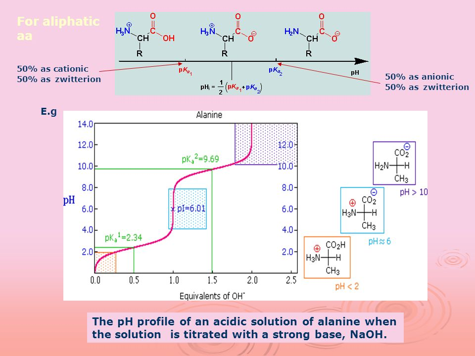 For aliphatic aa 50% as cationic 50% as zwitterion. 50% as anionic 50% as zwitterion. E.g.