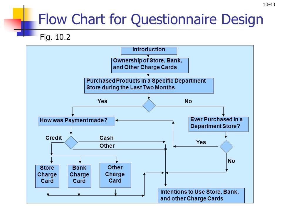Flow Chart for Questionnaire Design