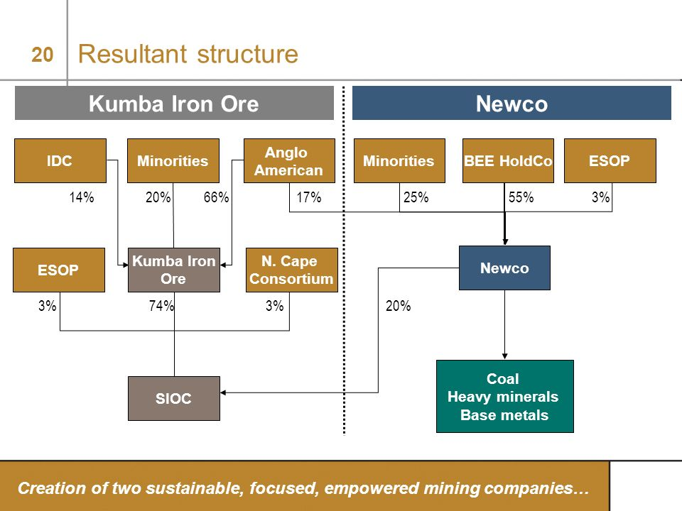 Resultant structure Kumba Iron Ore Newco Anglo American