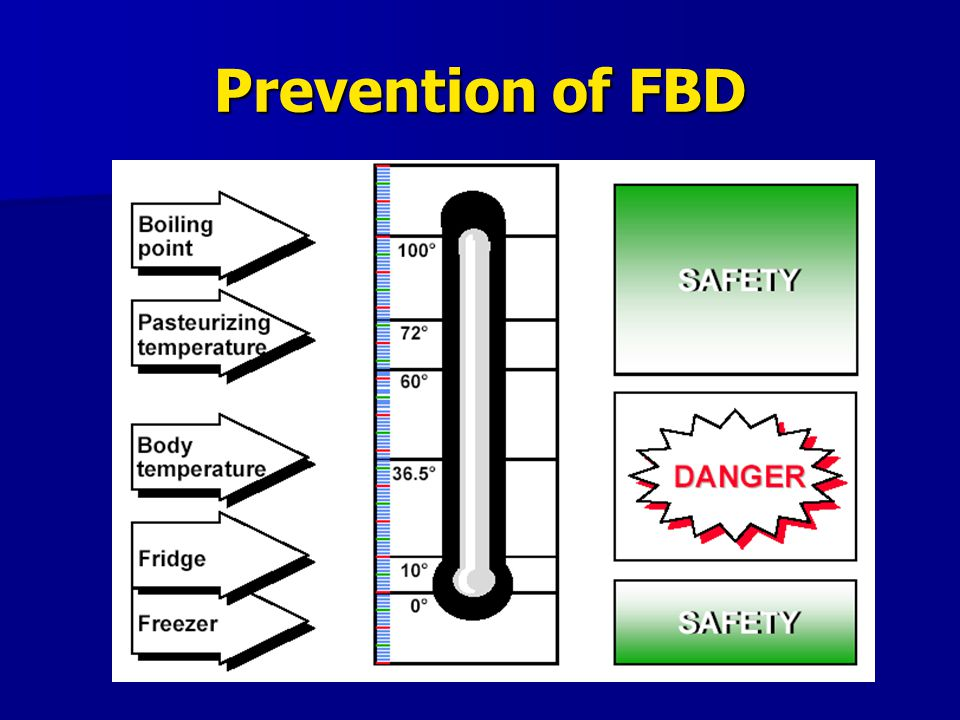 Prevention of FBD