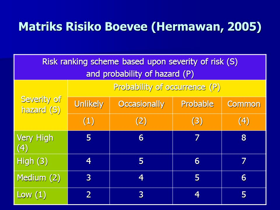 Matriks Risiko Boevee (Hermawan, 2005)