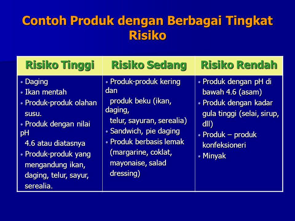 Contoh Produk dengan Berbagai Tingkat Risiko