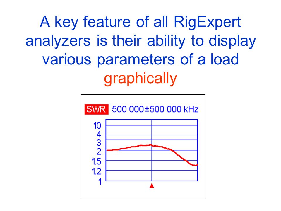 A key feature of all RigExpert analyzers is their ability to display various parameters of a load graphically